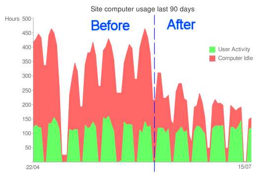 Ergo before and after Data Synergy PowerMAN power manager